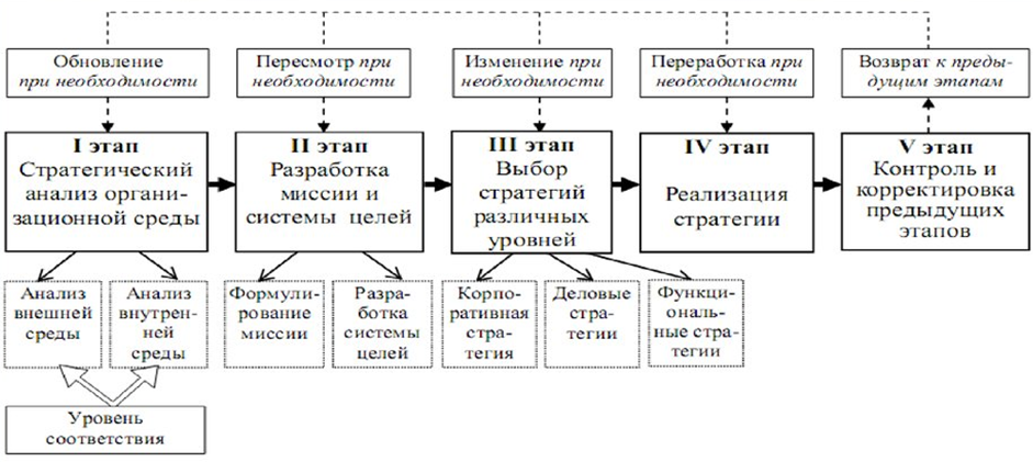 Базовые этапы управления стратегического развития. Автор24 — интернет-биржа студенческих работ