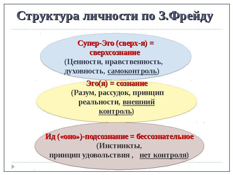 Структура личности по З. Фрейду. Автор24 — интернет-биржа студенческих работ