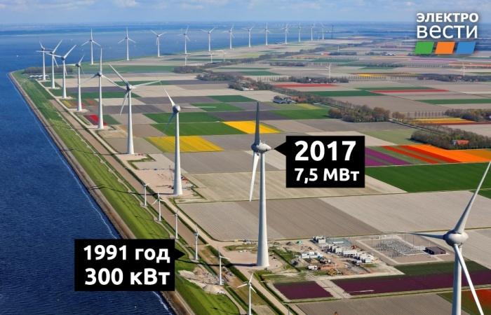 Рост выработки электроэнергии за счет альтернативных источников. Автор24 — интернет-биржа студенческих работ