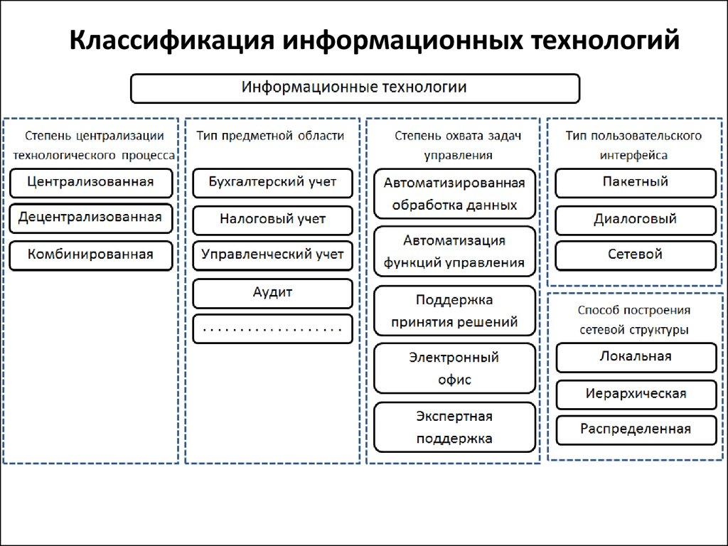Классификация информационных технологий. Автор24 — интернет-биржа студенческих работ