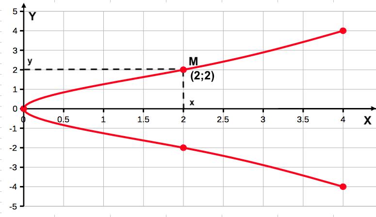 Каноническое уравнение для параболы график и пример для решения