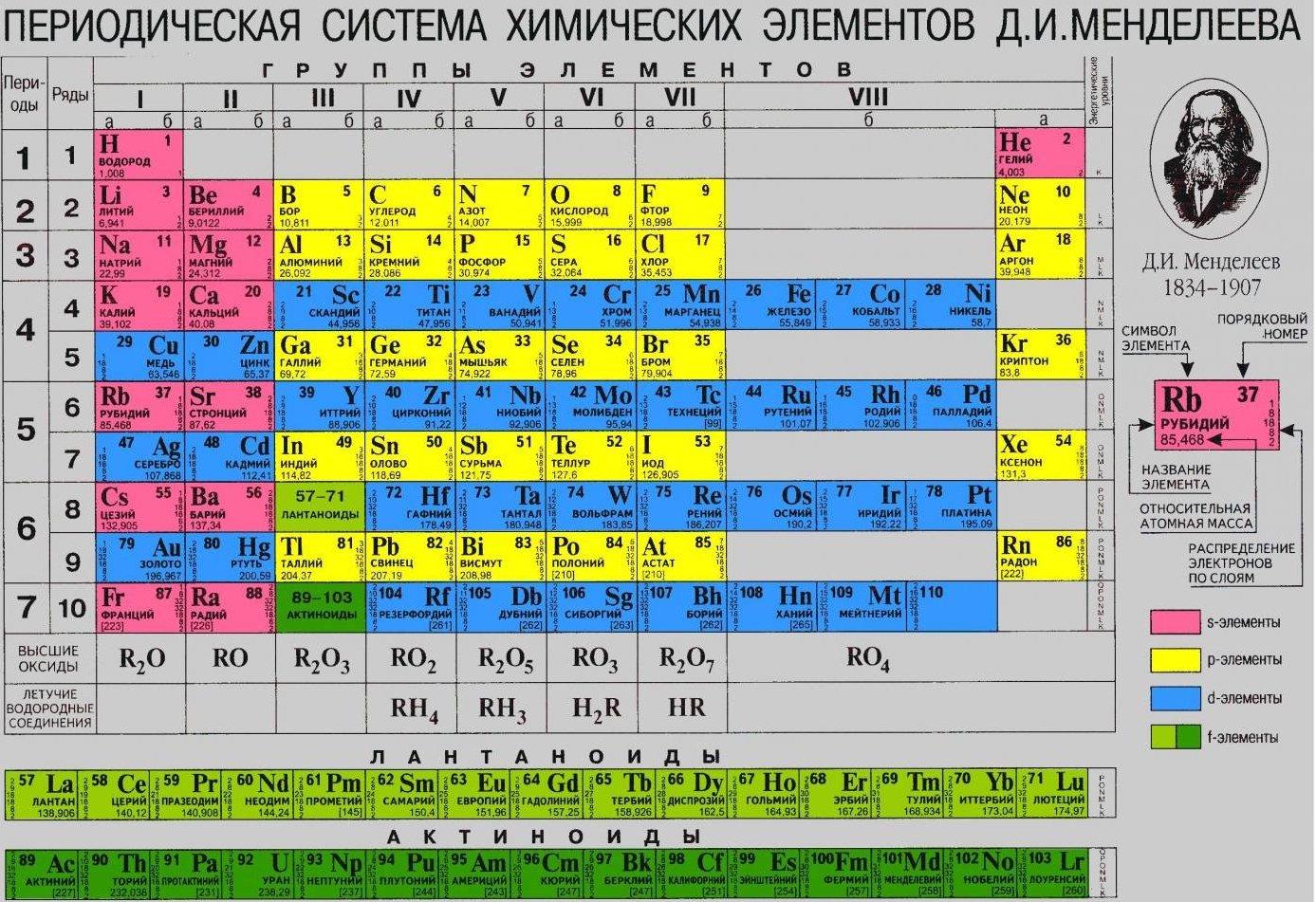 Короткая периодическая таблица Менделеева
