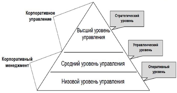 Уровни управления в корпорации. Автор24 — интернет-биржа студенческих работ