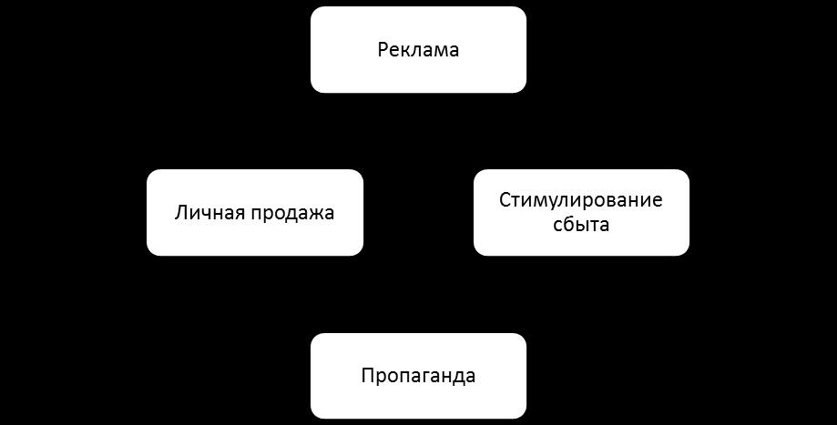 Базовые элементы комплекса маркетинговых коммуникаций. Автор24 — интернет-биржа студенческих работ