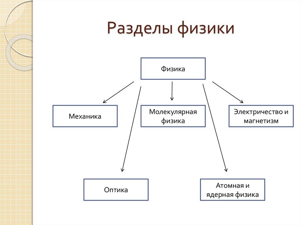 Разделы физики. Автор24 — интернет-биржа студенческих работ