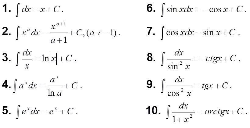 Таблица неопределённых интегралов. Автор24 — интернет-биржа студенческих работ