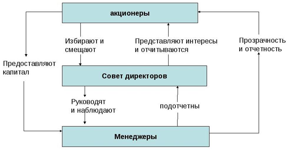 Система корпоративного управления. Автор24 — интернет-биржа студенческих работ