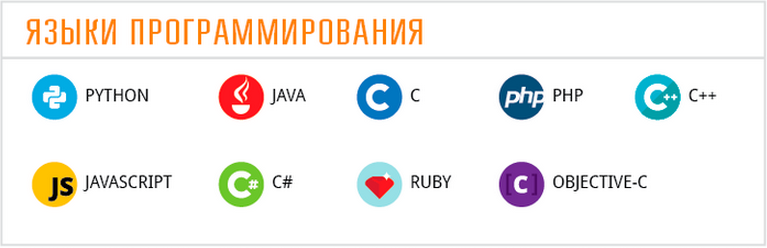 Распространенные языки программирования. Автор24 — интернет-биржа студенческих работ