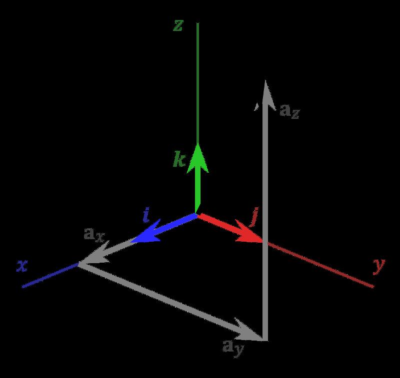 Векторы в трехмерной системе координат. Автор24 — интернет-биржа студенческих работ