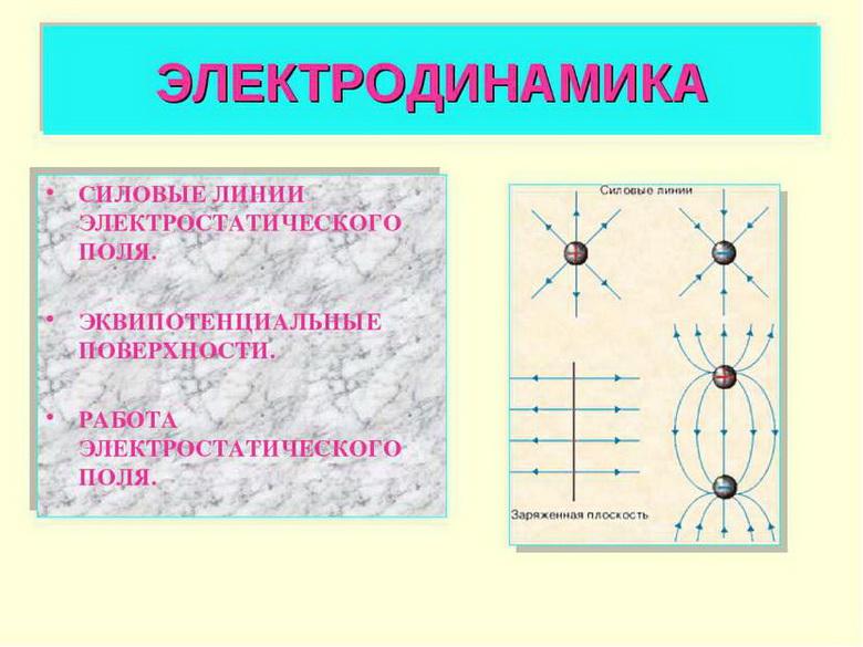 Понятие электродинамики. Автор24 — интернет-биржа студенческих работ