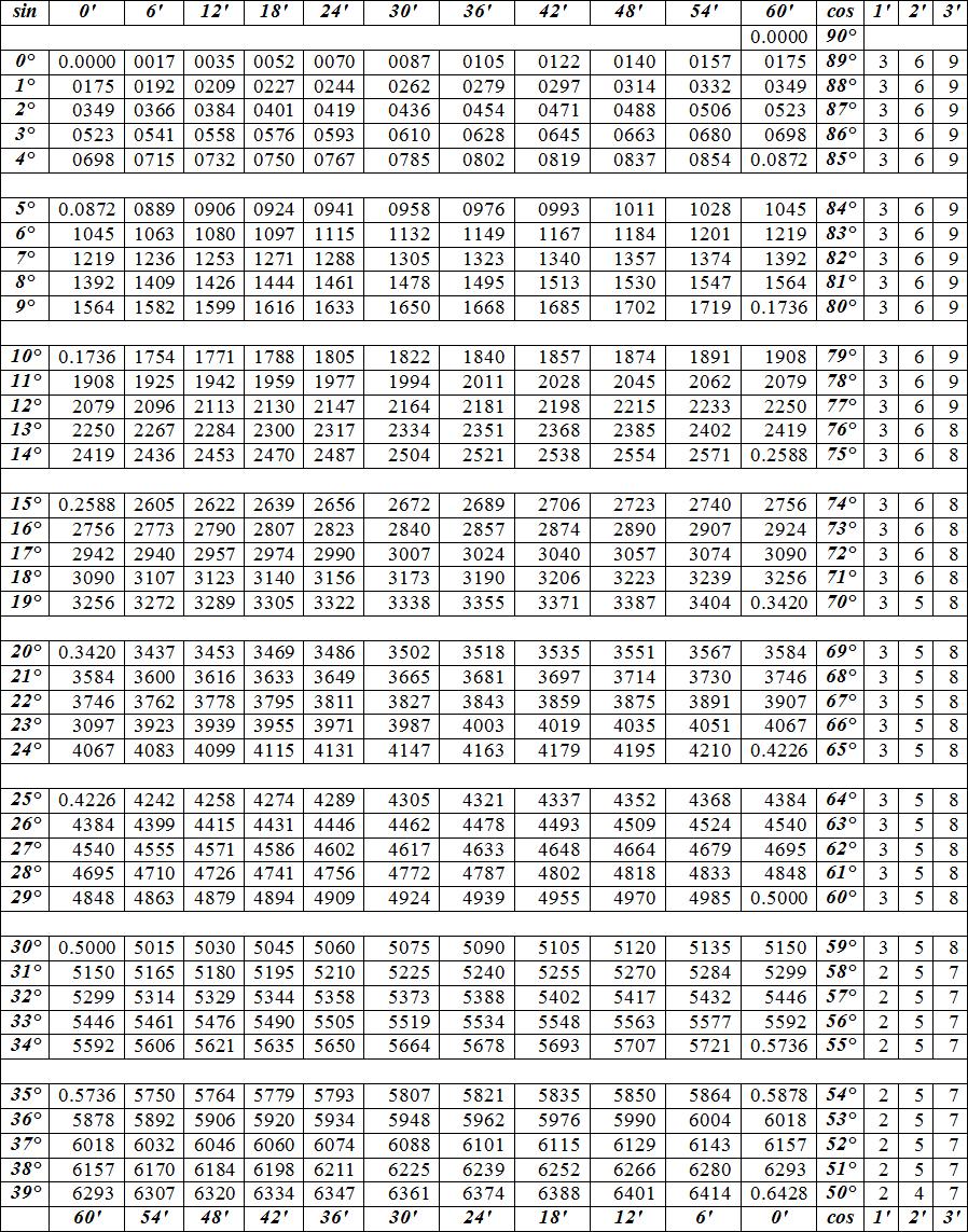 Таблица Брадиса таблица значений arcsin и arccos. Автор24 — интернет-биржа студенческих работ