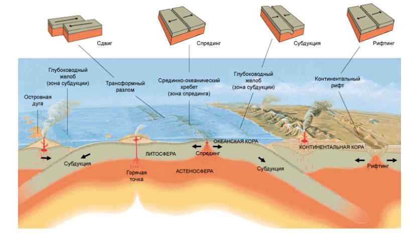 Типы движений тектонических плит. Автор24 — интернет-биржа студенческих работ