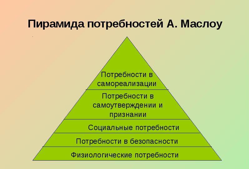 Пирамида А. Маслоу. Автор24 — интернет-биржа студенческих работ