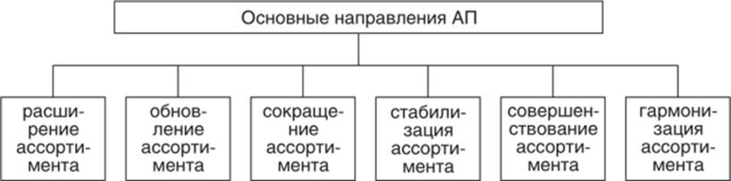 Базовые направления ассортиментной политики хозяйствующего субъекта. Автор24 — интернет-биржа студенческих работ