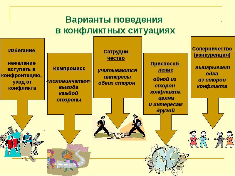 Варианты поведения в конфликтной ситуации. Автор24 — интернет-биржа студенческих работ