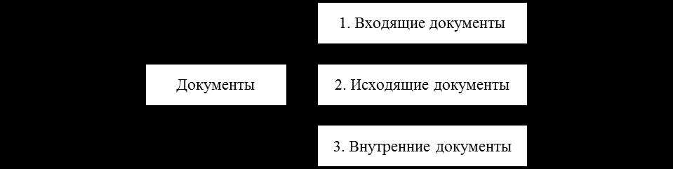 Основные виды документов. Автор24 — интернет-биржа студенческих работ