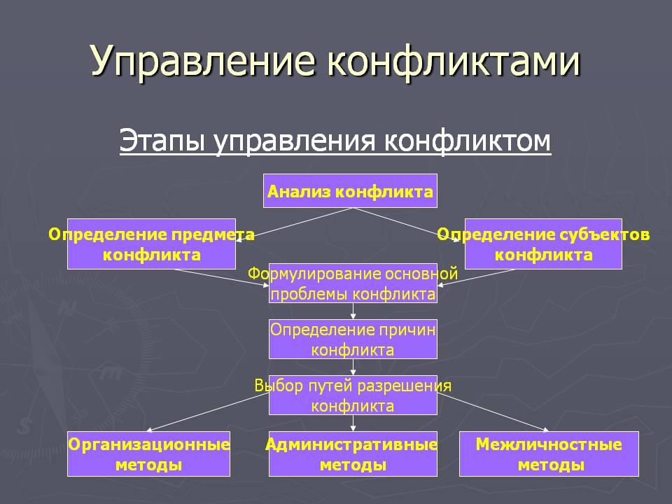 Этапы управления конфликтами. Автор24 — интернет-биржа студенческих работ