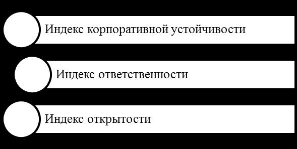 Индексы оценки КСО по методике РСПП