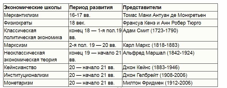 Экономические школы. Автор24 - интернет-биржа студенческих работ