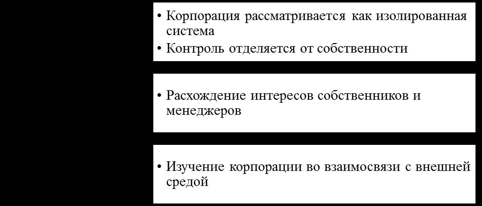 Развитие теории корпоративного управления. Автор24 — интернет-биржа студенческих работ