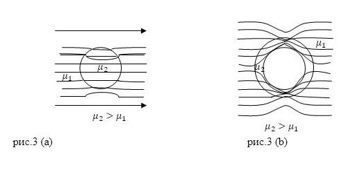 Линии магнитной индукции. Автор24 — интернет-биржа студенческих работ