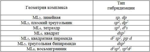Самые распространенные типы гибридизации. Автор24 — интернет-биржа студенческих работ