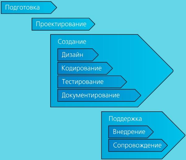 Каскадный метод. Автор24 — интернет-биржа студенческих работ