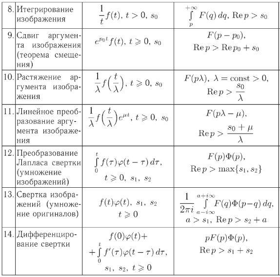 Таблицы Лапласа. Автор24 — интернет-биржа студенческих работ