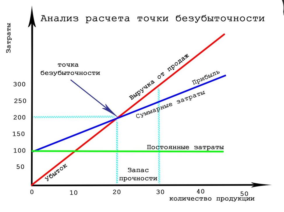 Графический механизм расчета точки безубыточности. Автор24 — интернет-биржа студенческих работ