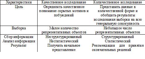 Сравнительная характеристика качественных и количественных методов сбора первичной информации. Автор24 — интернет-биржа студенческих работ