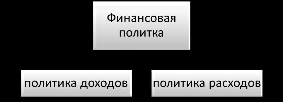 Базовые направления финансовой политики на микроуровне. Автор24 — интернет-биржа студенческих работ