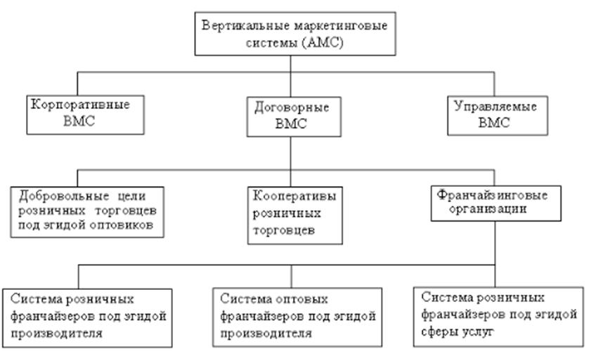 Типология вертикальных маркетинговых систем. Автор24 — интернет-биржа студенческих работ