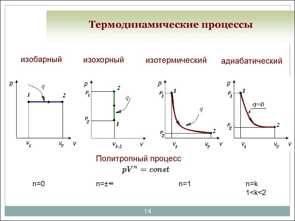 Термодинамические процессы. Автор24 — интернет-биржа студенческих работ