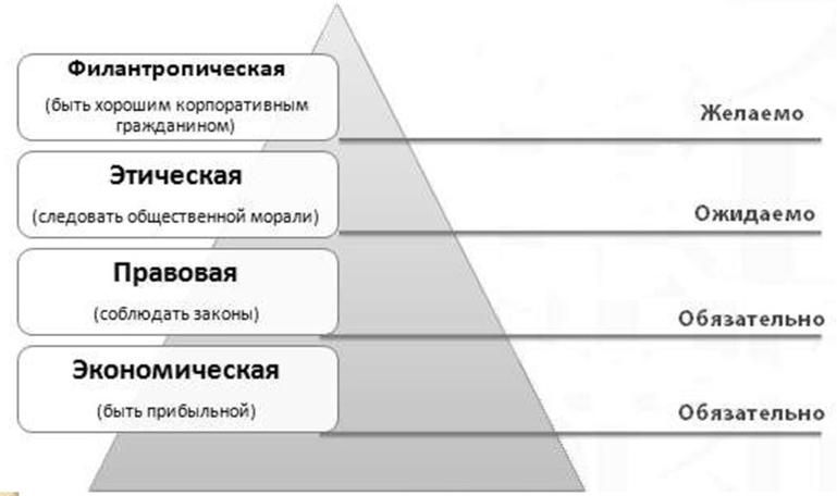 Пирамида КСО А. Керролла. Автор24 — интернет-биржа студенческих работ