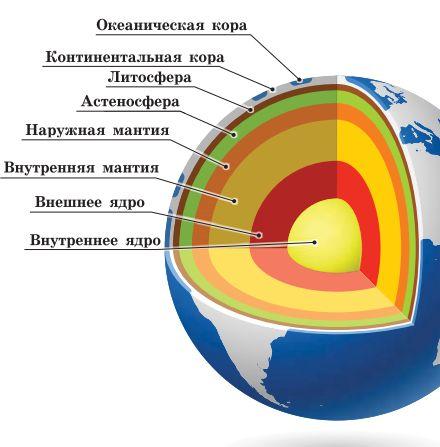 Строение Земли. Автор24 — интернет-биржа студенческих работ