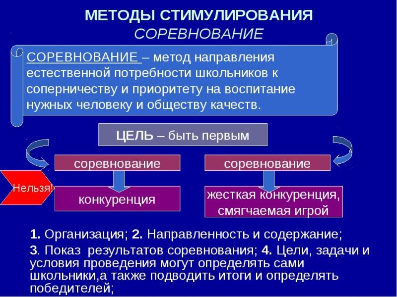Метод соревнования. Автор24 — интернет-биржа студенческих работ