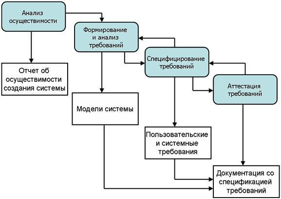 Процесс комплексного системного анализа в случае применения моделирования. Автор24 — интернет-биржа студенческих работ