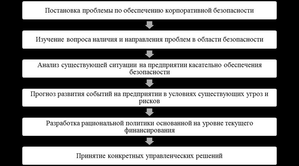 Этапы построения системы КБ. Автор24 — интернет-биржа студенческих работ