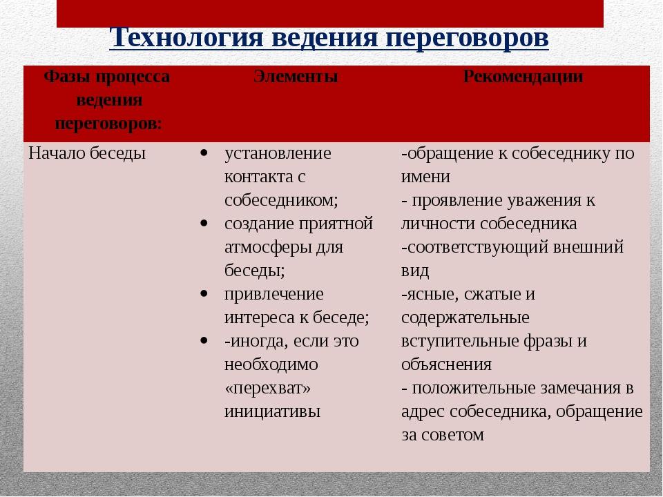 Технология ведения переговорного процесса. Автор24 — интернет-биржа студенческих работ