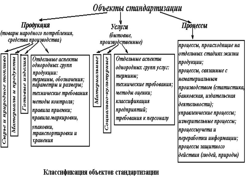 Объекты стандартизации. Автор24 — интернет-биржа студенческих работ