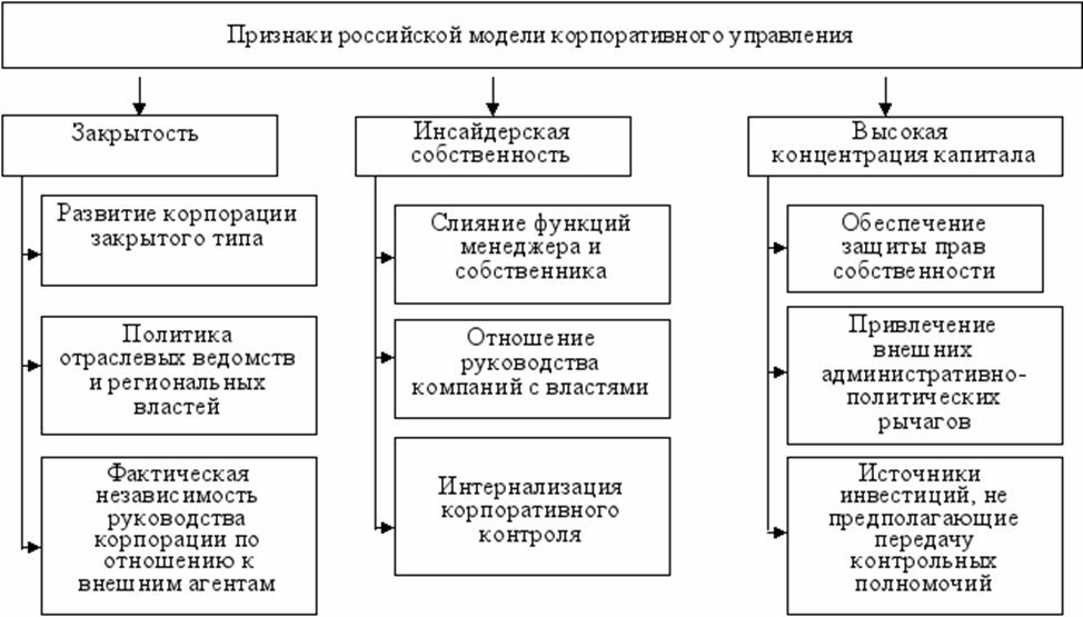 Признаки российской модели корпоративного управления. Автор24 — интернет-биржа студенческих работ