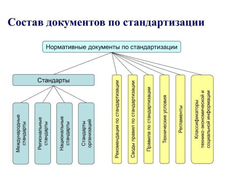 Состав документов по стандартизации. Автор24 — интернет-биржа студенческих работ