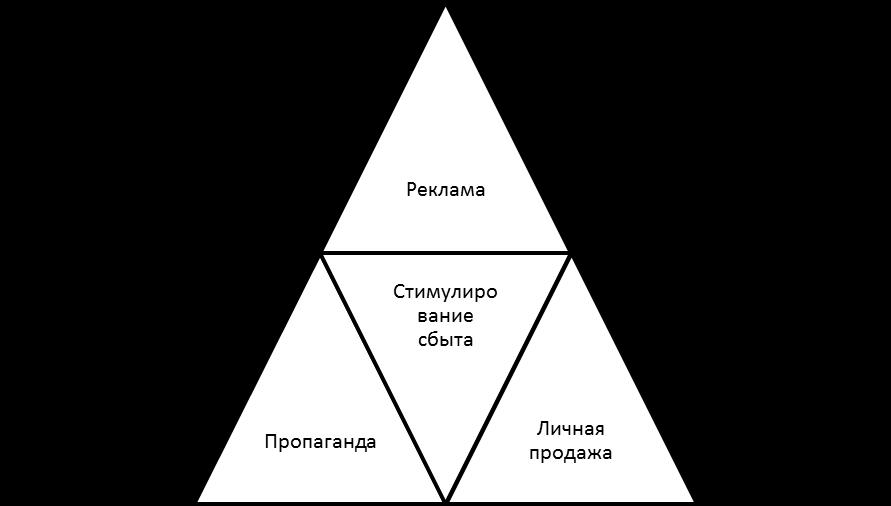 Базовые инструменты маркетинговых коммуникаций. Автор24 — интернет-биржа студенческих работ