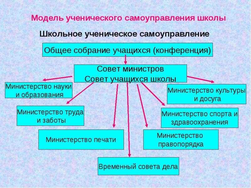 Модель ученического самоуправления. Автор24 — интернет-биржа студенческих работ