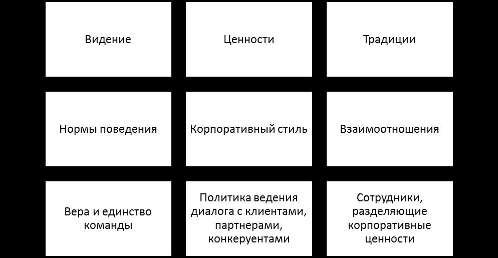Элементы корпоративной культуры. Автор24 — интернет-биржа студенческих работ