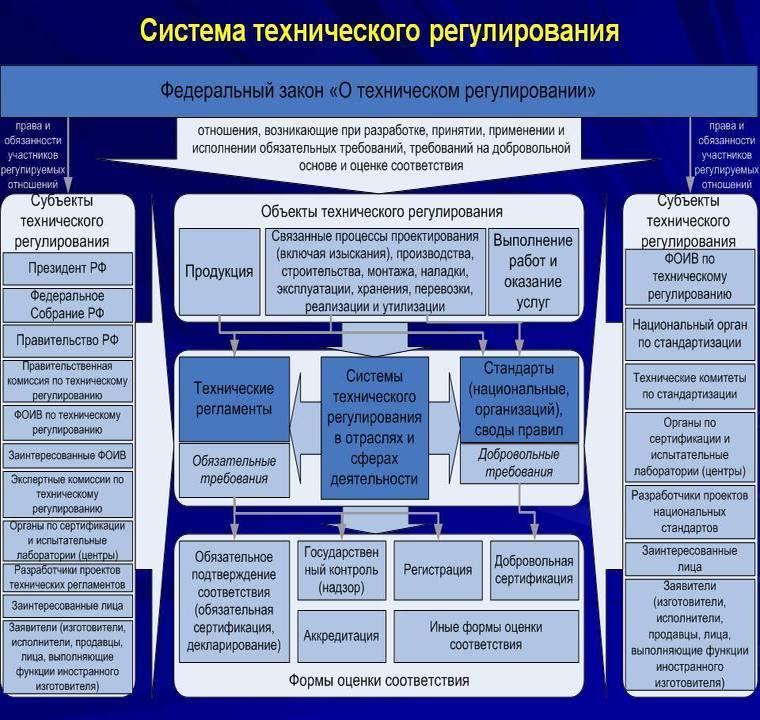 Система технического регулирования. Автор24 — интернет-биржа студенческих работ