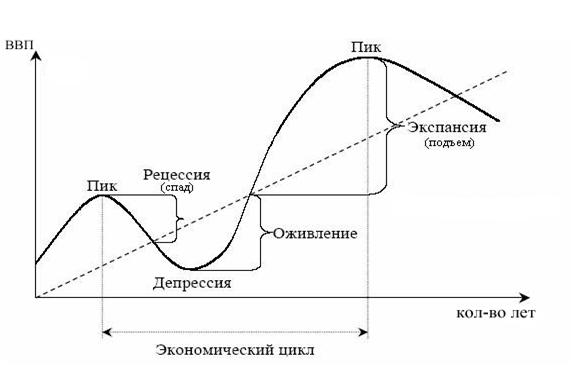 Этапы экономических циклов. Автор24 — интернет-биржа студенческих работ