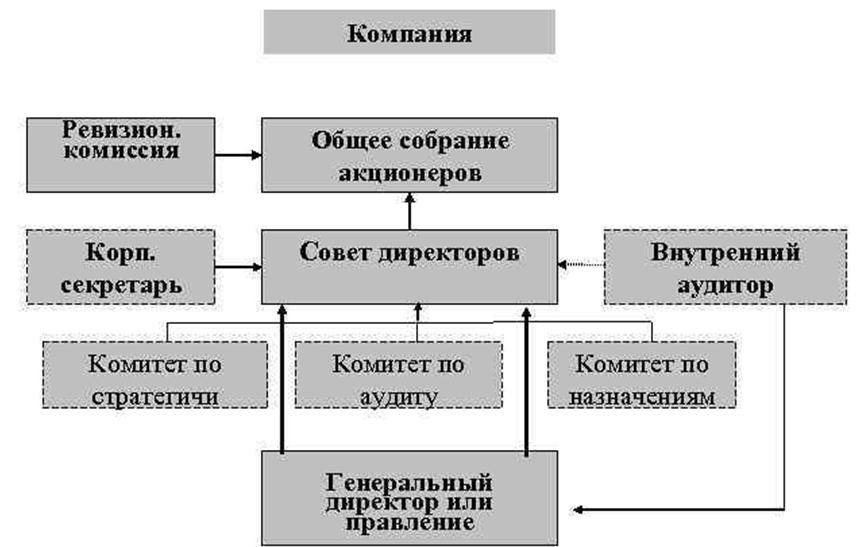 Система органов корпоративного управления. Автор24 — интернет-биржа студенческих работ