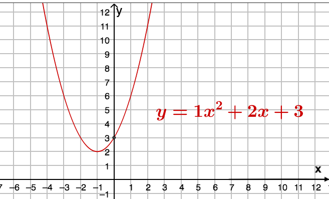 Анализ уравнения параболы, график и примеры решения