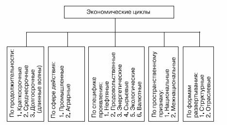 Экономические циклы. Автор24 - интернет-биржа студенческих работ